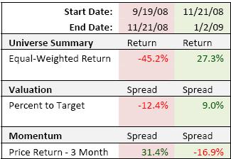 VBI Market Recovery