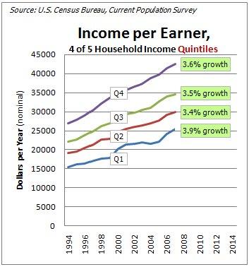 Income per earner