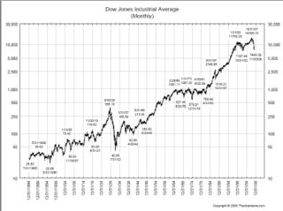 DJIA Long term
