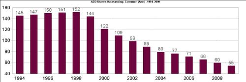 AZo Shares Outstanding