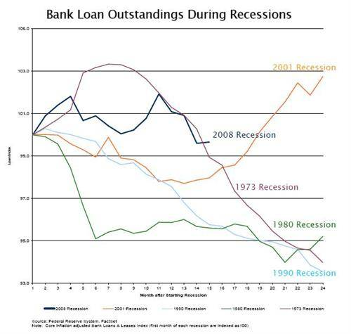 Bank Loan Outstnadings During A Recessions