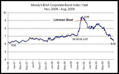 Mooody Baa Yield