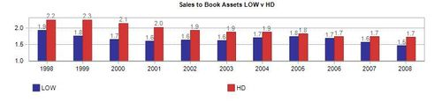 Sales to assets hd low