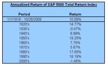 SPX 100 yr return
