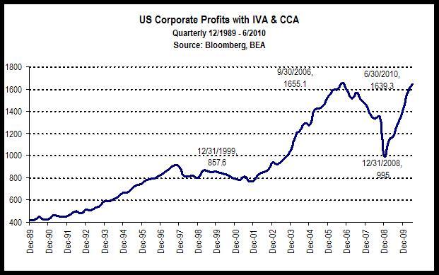1corp profits