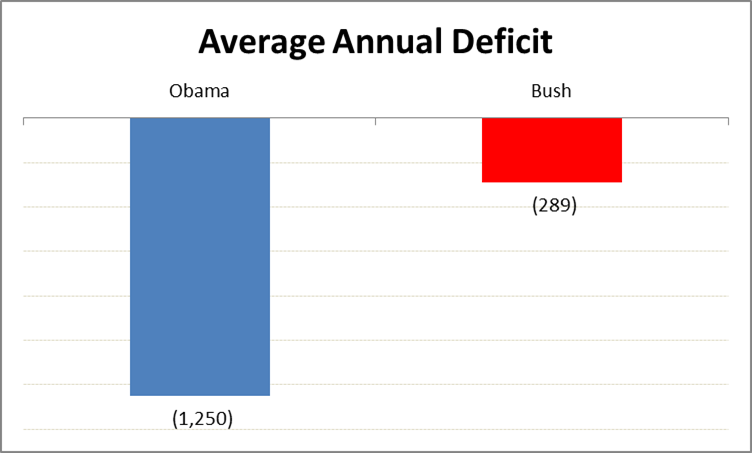 Ave Annual deficit