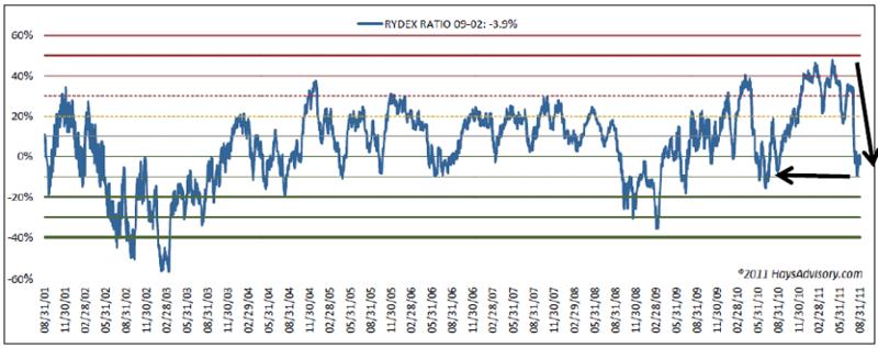 Rydex Ratio