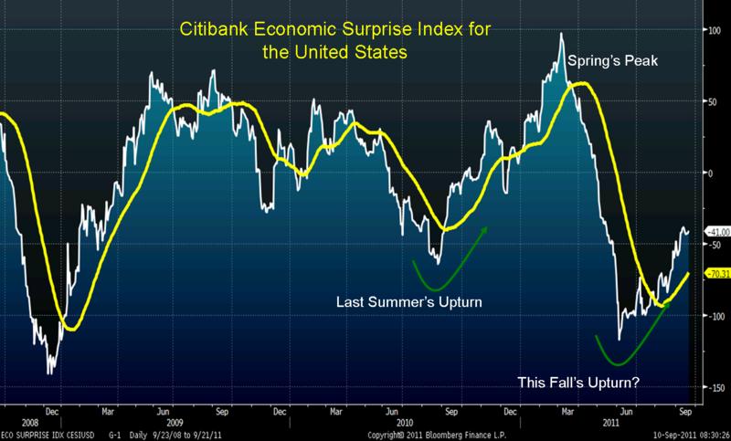923 eco surprise index
