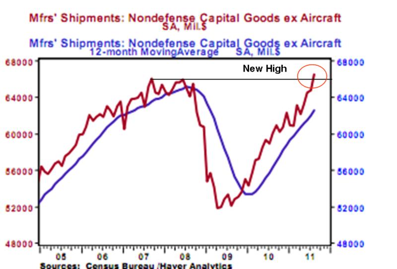 Non defense cap goods ex aircraft shipments