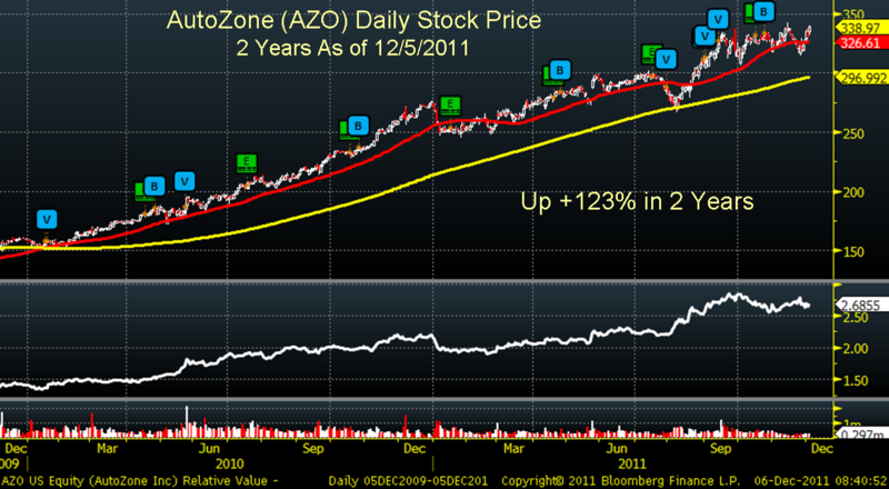 AZO Daily stock Price