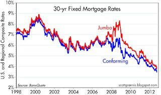 30-yr fixed mtg rates
