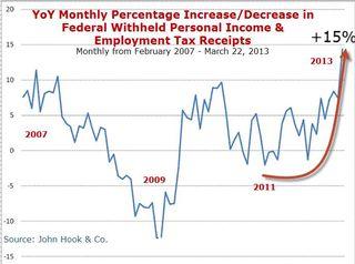 March Tax Receipts Soaring