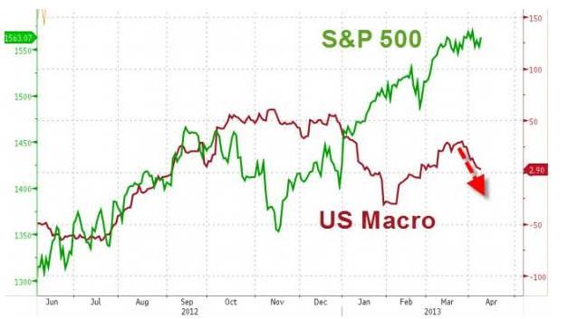 S&P versus US macro