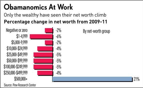 Obamanomics at work