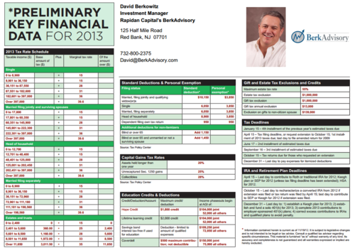 Blogofberk.typepad.com 2013 Fiscal Cliff Scorecard Horsesmouth 2012120407373733.pdf