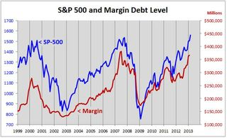 S&P 500 and margin debt level