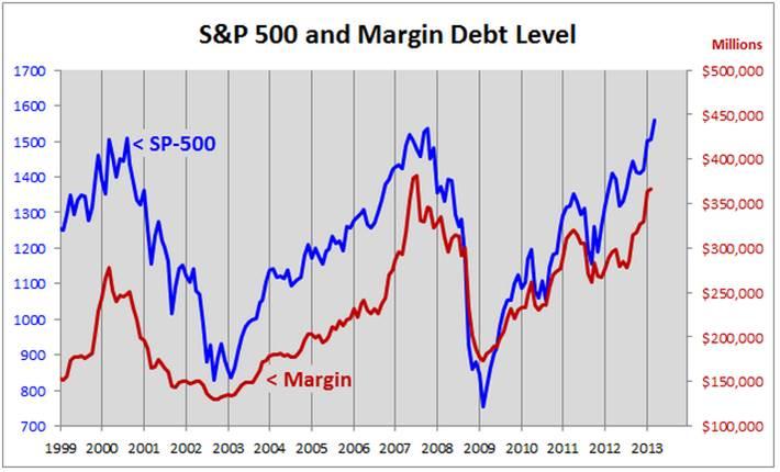 S&P 500 and margin debt level