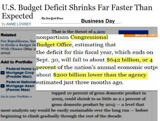 Budget deficit Shrinking