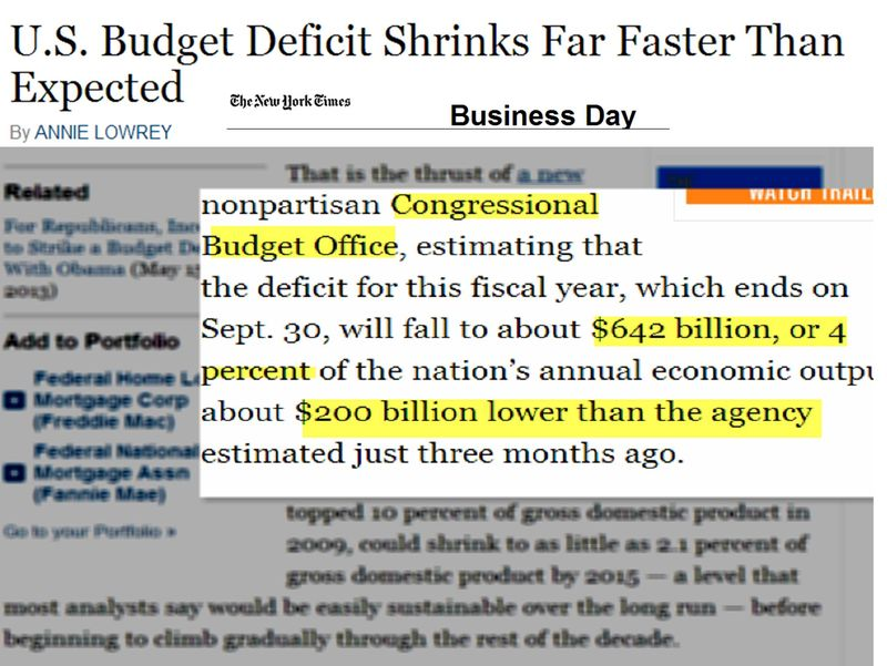 Budget deficit Shrinking
