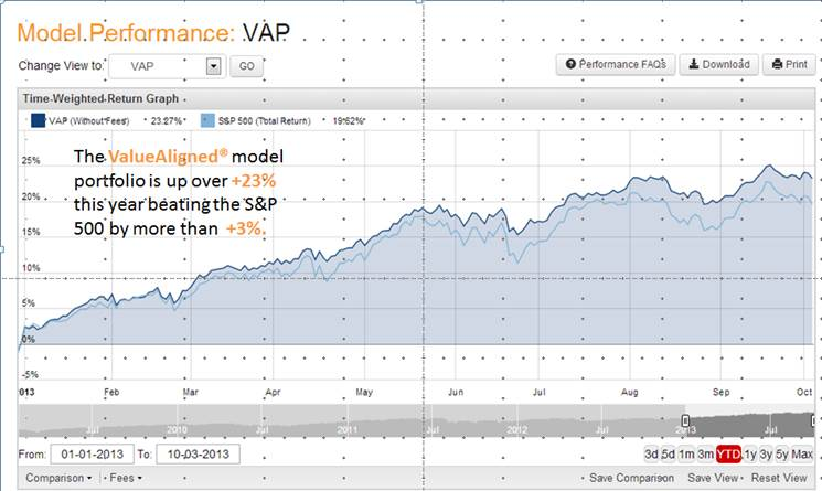 Year to date 2013 ValueAligned portfolio