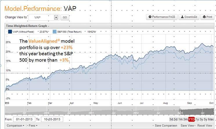 Year to date 2013 ValueAligned portfolio